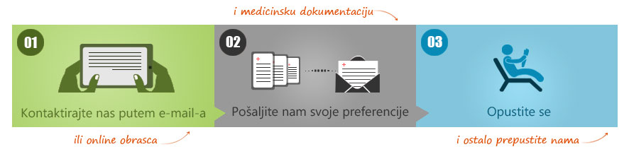 Medical treatment in Croatia